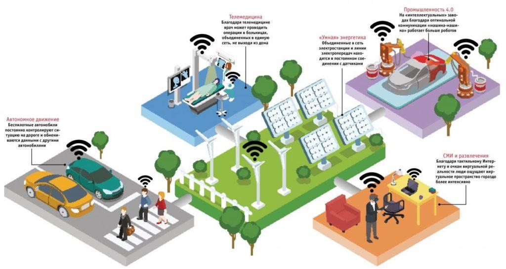 Интернет 5G скорость и технологии