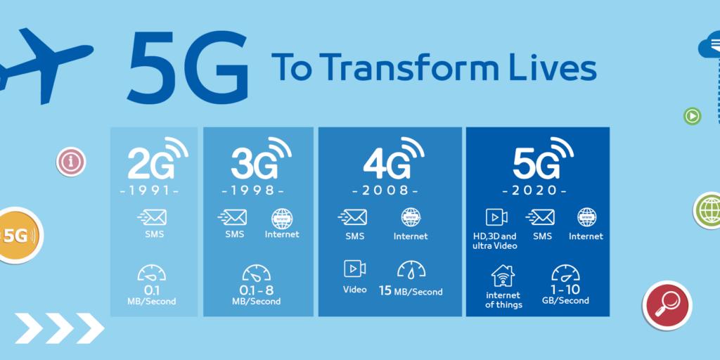 Интернет 5G скорость и технологии Что такое и как работает 5G