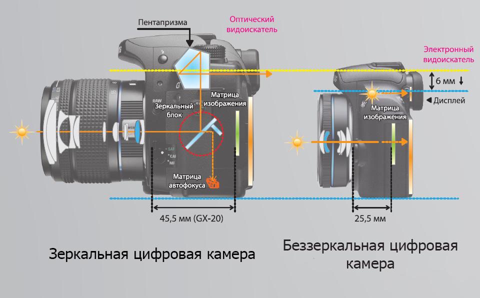 Что лучше беззеркальный фотоаппарат или зеркальный DSLR