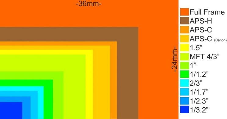 Полнокадровый фотоаппарат или Кроп формат APS-C что это такой и какой лучше выбрать
