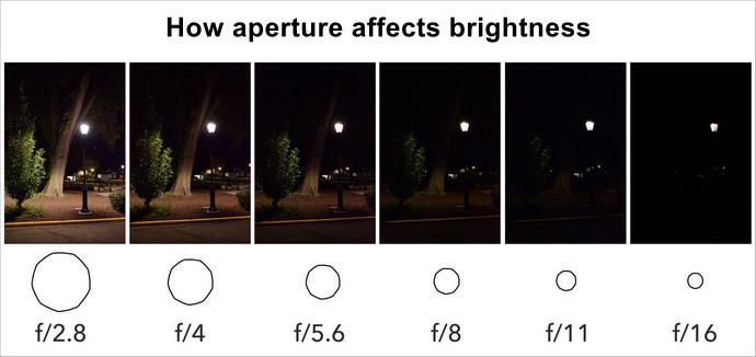 Как диафрагма влияет на качество фотографии