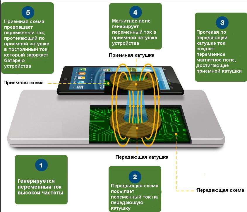 Как работает беспроводная зарядка телефона