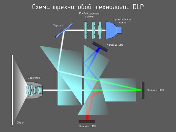 Что такое DLP проектор