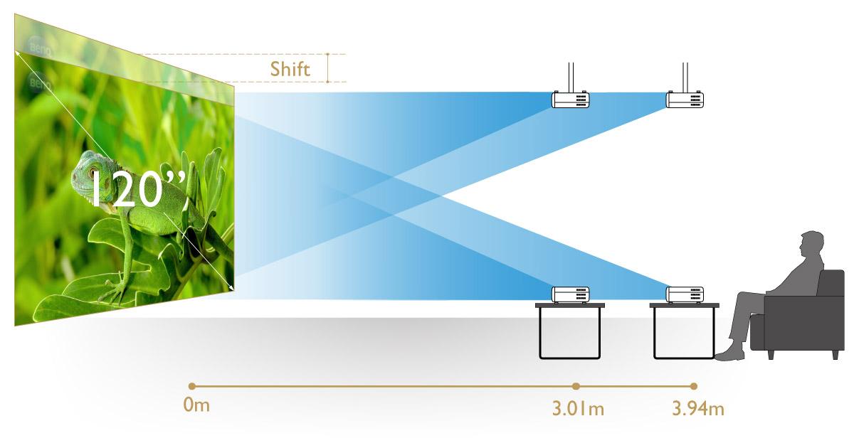 Как настроить экран и расстояние проектора