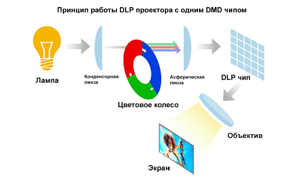 Какой проектор DLP лучше выбрать