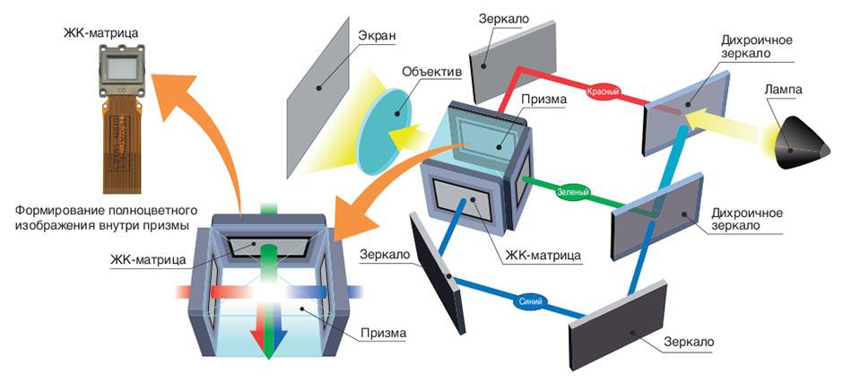 LCD проектор что этот такое, Как выбрать и какой купить