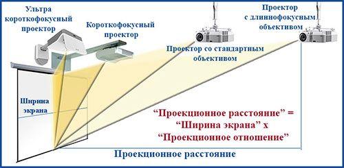 Настройки проектора проекционное расстояние