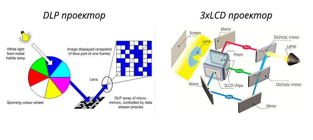 Преимущества и недостатки LCD-проектора и в чем разница LCD и проектора DLP
