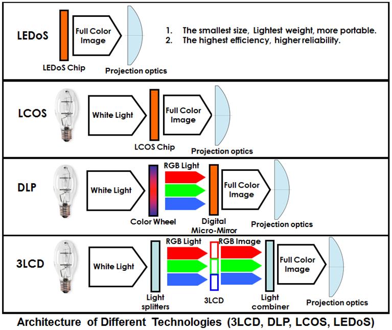 проекторах LCoS преимущества и недостатки