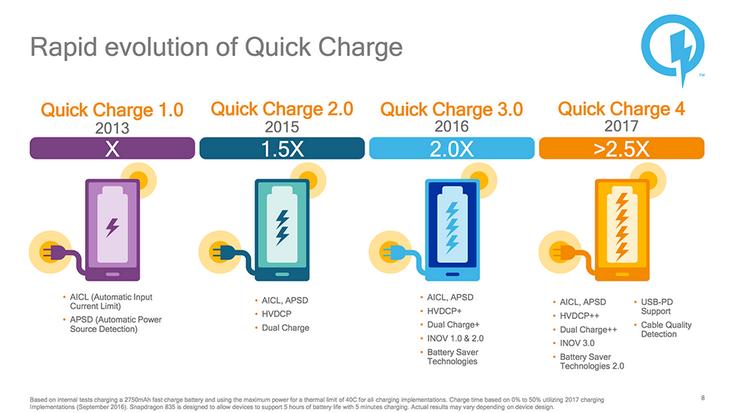 Что такое быстрая зарядка и чем Quick Charger 2.0 отличается от 3.0 и 4.0+