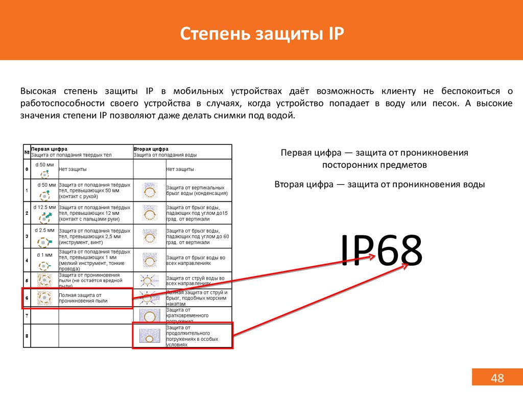 IP 68 степень защиты смартфона и телефона расшифровка