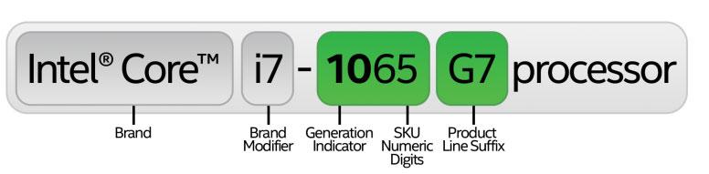 В чем отличия процессора Intel Core i7 разных поколений 8-го, 9-го и 10-го