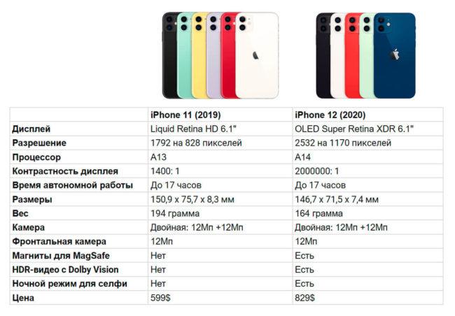 Сравниваем процессоры iPhone 12 vs iPhone 11