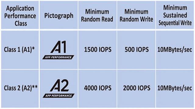 Класс производительности SD-карт application performance class