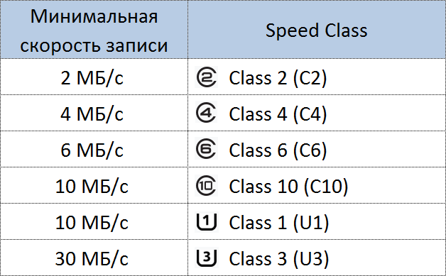 Классы скорости SD-карты
