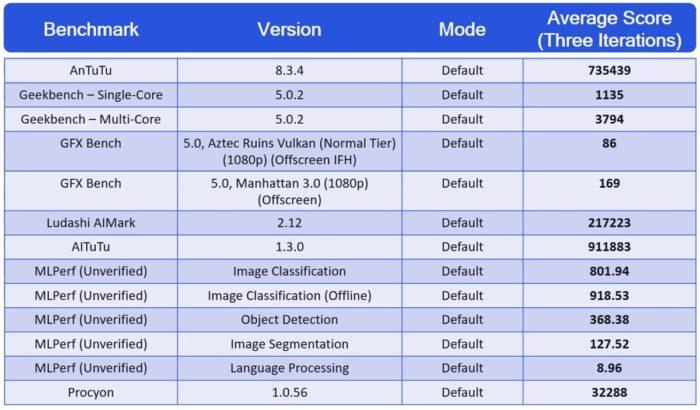 Все результаты тестов процессора Qualcomm Snapdragon 888