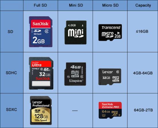скорость, типы и виды SD-карт