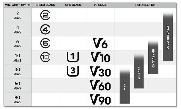 виды и типы SD-карт