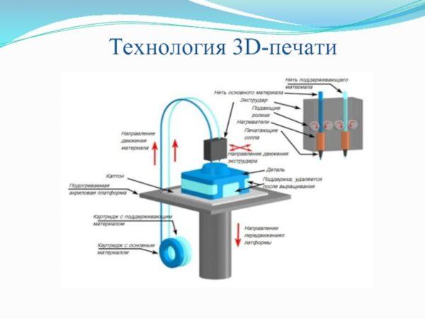 Работа 3D-принтера