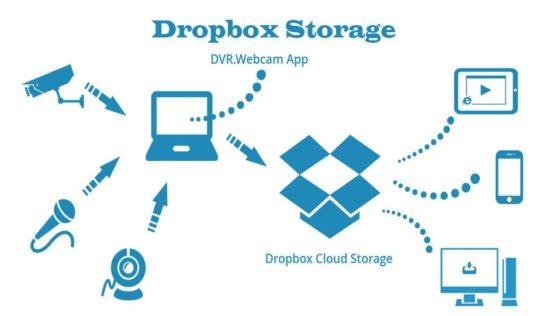 бесплатное хранилище данных Dropbox