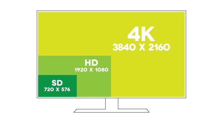 Какое разрешение экрана телевизора лучше выбрать
