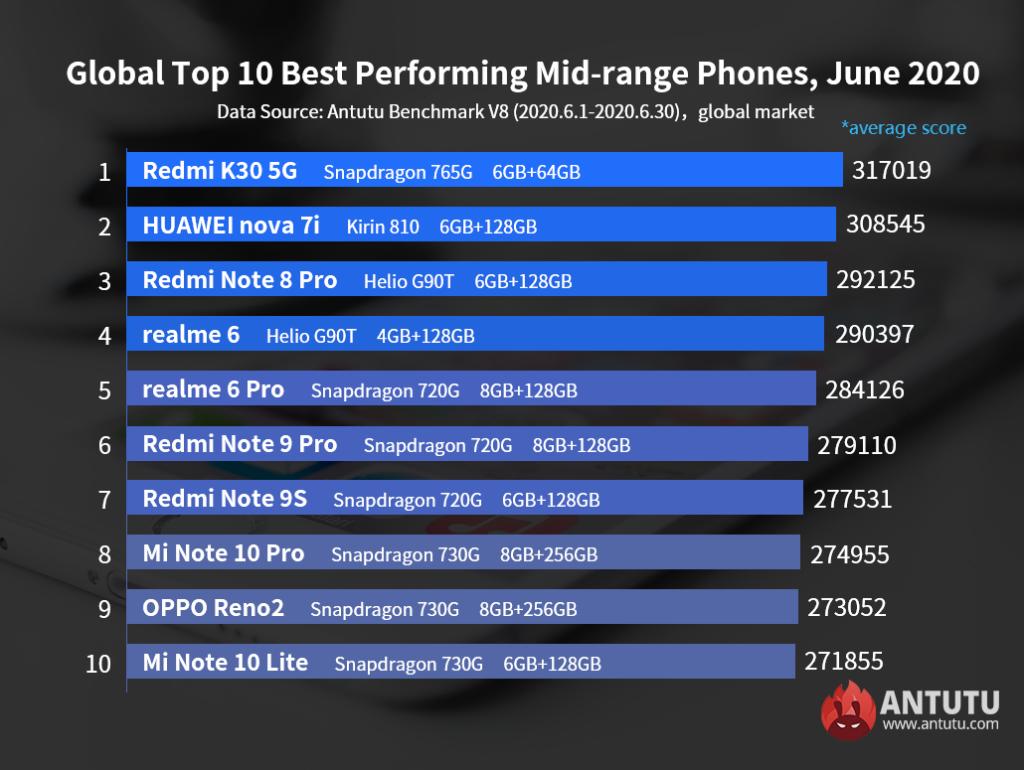 Рейтинг телефонов среднего уровня Antutu benchmark